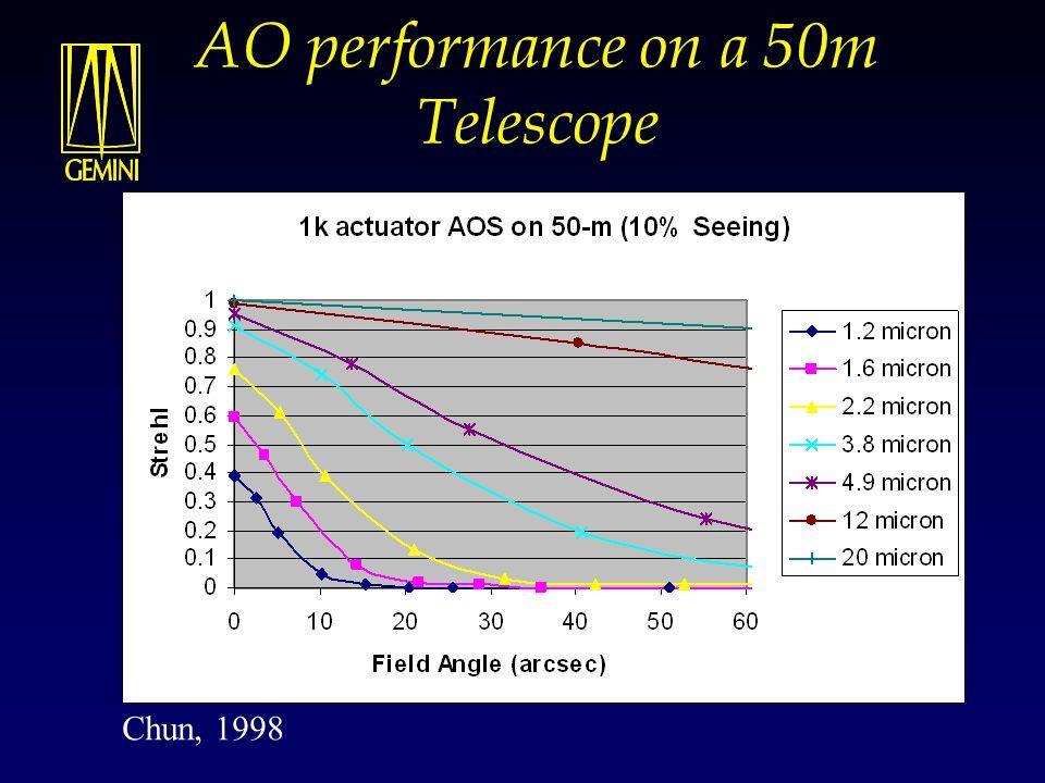 AO performance on a 50m Telescope Chun, 1998