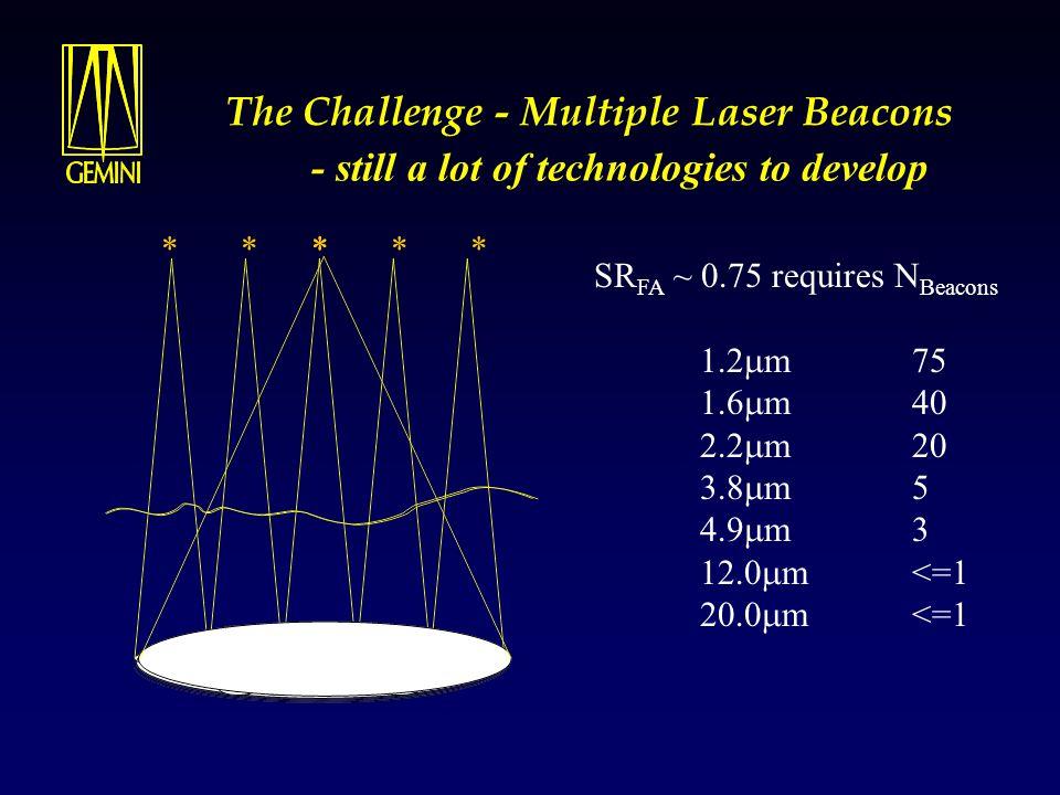 The Challenge - Multiple Laser Beacons * * * * ** SR FA ~ 0.75 requires N Beacons 1.2  m 75 1.6  m 40 2.2  m 20 3.8  m 5 4.9  m 3 12.0  m<=1 20.