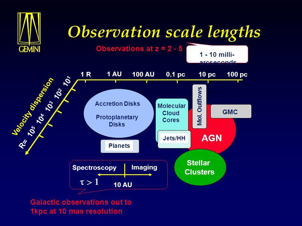 Observation scale lengths 1 R 1 AU 100 AU 0.1 pc 10 pc Accretion Disks Protoplanetary Disks Planets Molecular Cloud Cores Jets/HH GMC Mol. Outflows St
