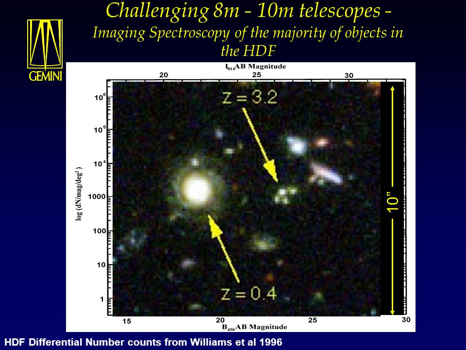 Challenging 8m - 10m telescopes - Imaging Spectroscopy of the majority of objects in the HDF Current Keck spectroscopy limit 4 mag.'s HDF Differential Number counts from Williams et al 1996 10