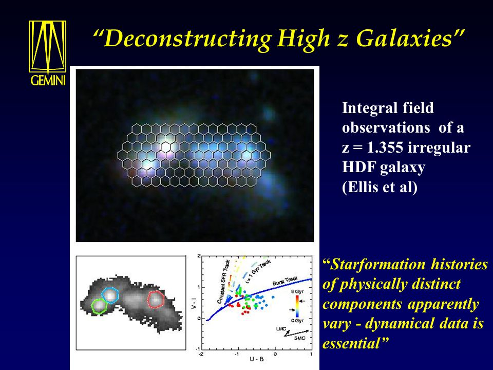 Deconstructing High z Galaxies Integral field observations of a z = 1.355 irregular HDF galaxy (Ellis et al) Starformation histories of physically distinct components apparently vary - dynamical data is essential
