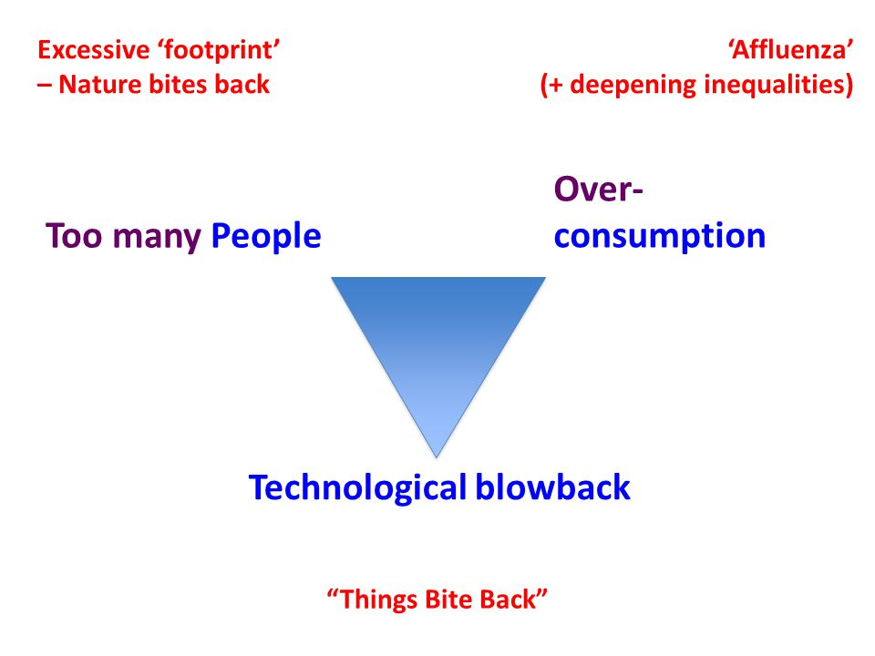 "Over- consumptionToo many People Technological blowback 'Affluenza' (+ deepening inequalities) ""Things Bite Back"" Excessive 'footprint' – Nature bites"