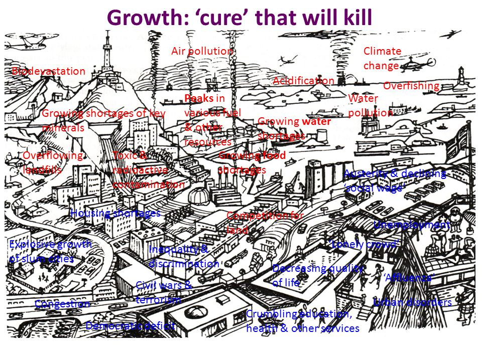 Growth: 'cure' that will kill Peaks in various fuel & other resources Climate change Congestion Housing shortages Explosive growth of slum cities Air