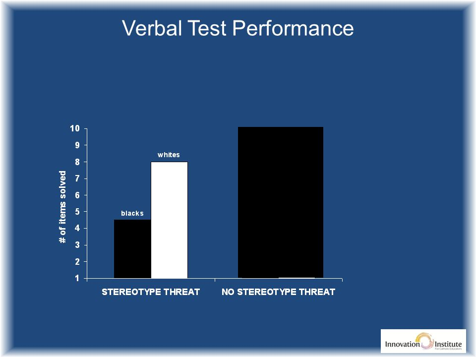 Verbal Test Performance