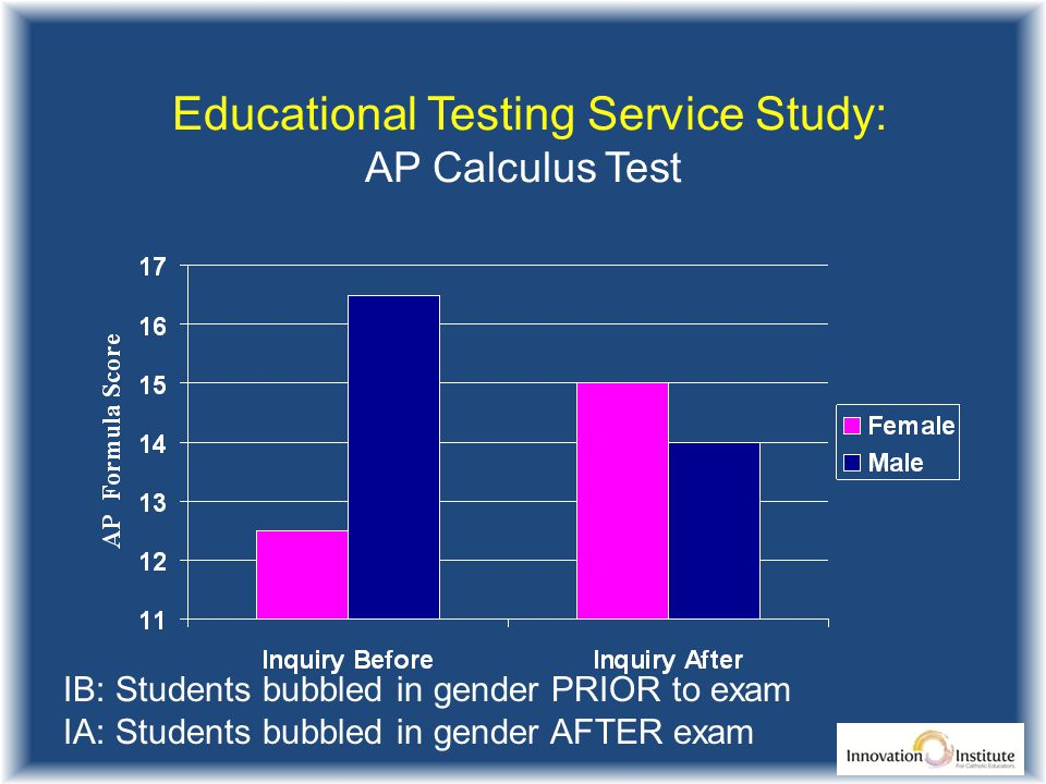 Educational Testing Service Study: AP Calculus Test IB: Students bubbled in gender PRIOR to exam IA: Students bubbled in gender AFTER exam