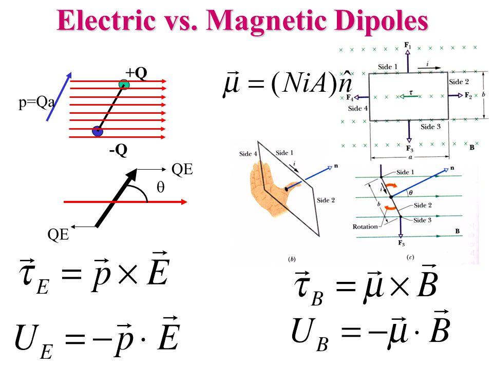 Electric vs. Magnetic Dipoles -Q  QE +Q p=Qa