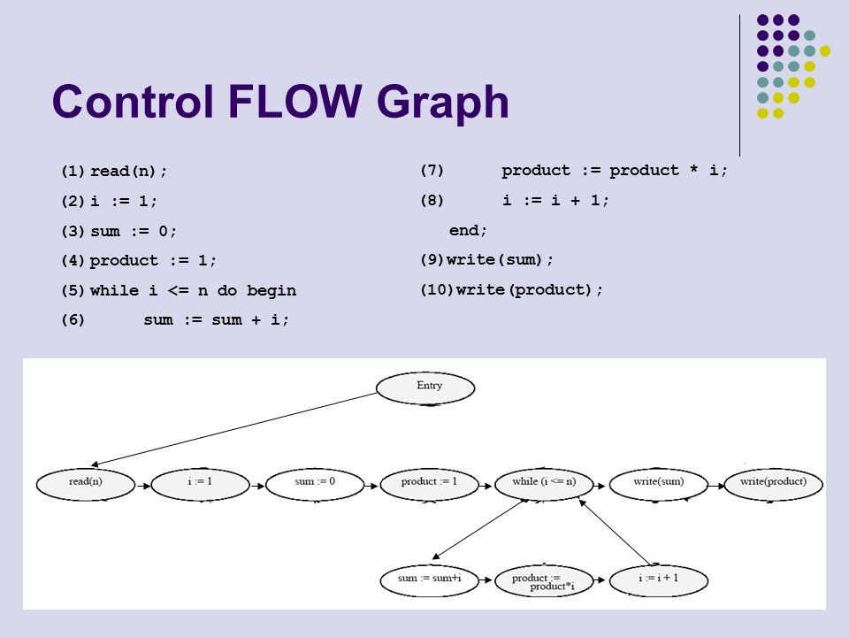 11 Control FLOW Graph (1)read(n); (2)i := 1; (3)sum := 0; (4)product := 1; (5)while i <= n do begin (6)sum := sum + i; (7)product := product * i; (8)i := i + 1; end; (9)write(sum); (10)write(product);