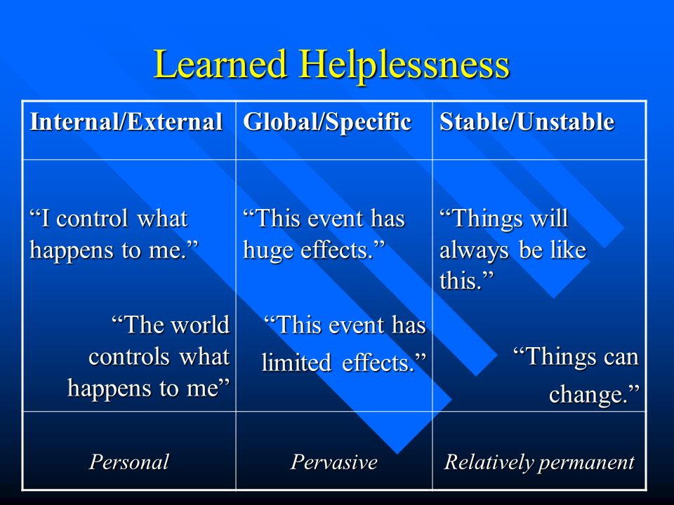 Learned Helplessness Internal/ExternalGlobal/SpecificStable/Unstable I control what happens to me. The world controls what happens to me This event has huge effects. This event has limited effects. Things will always be like this. Things can change. PersonalPervasive Relatively permanent