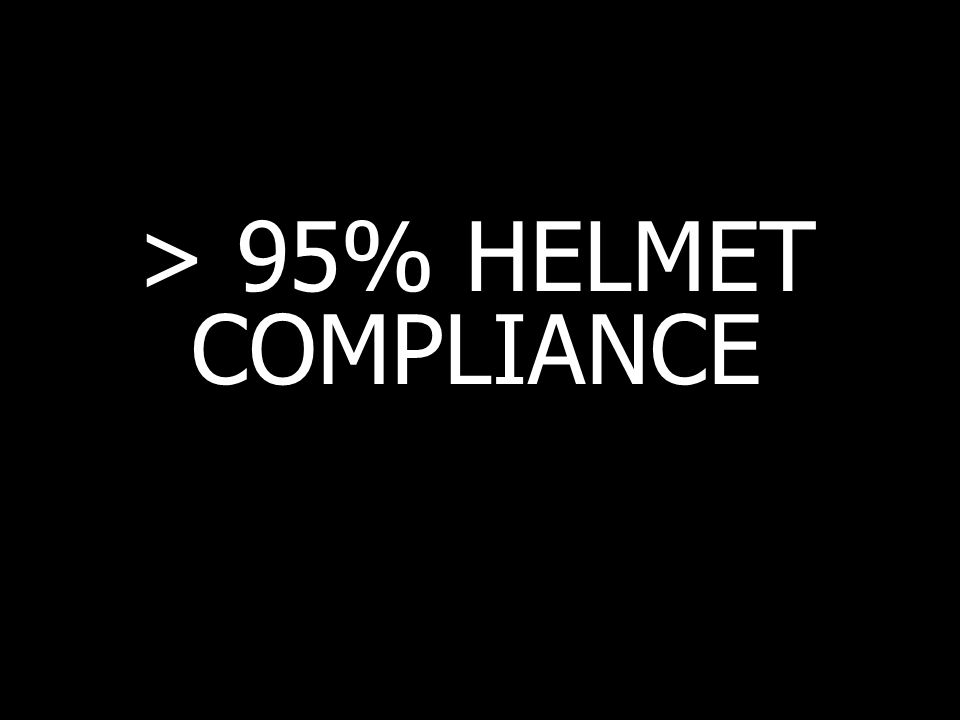 > 95% HELMET COMPLIANCE