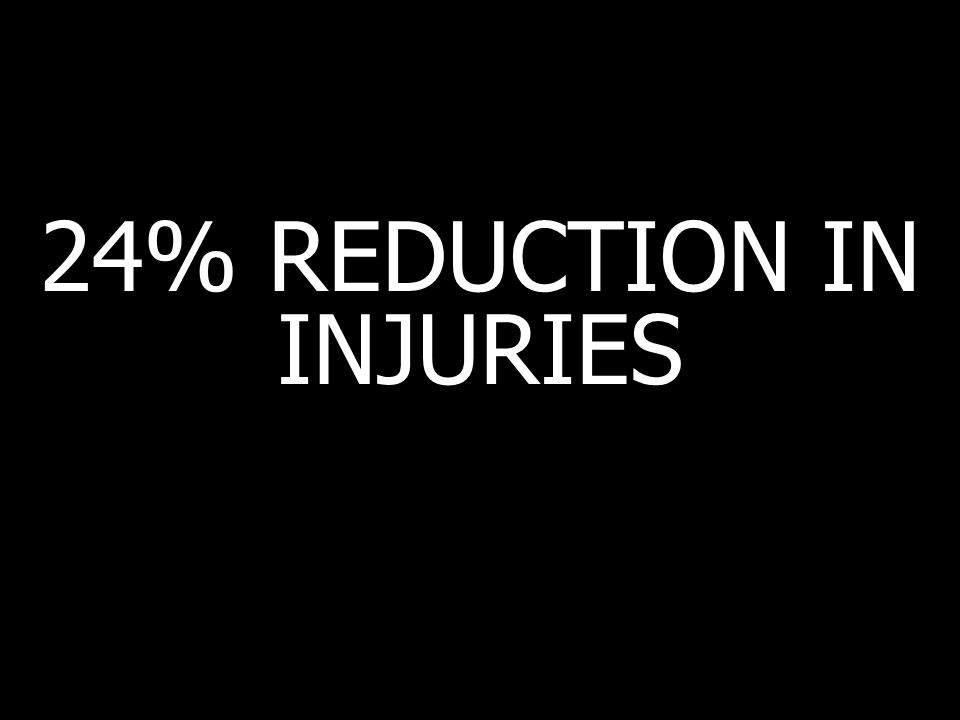 24% REDUCTION IN INJURIES