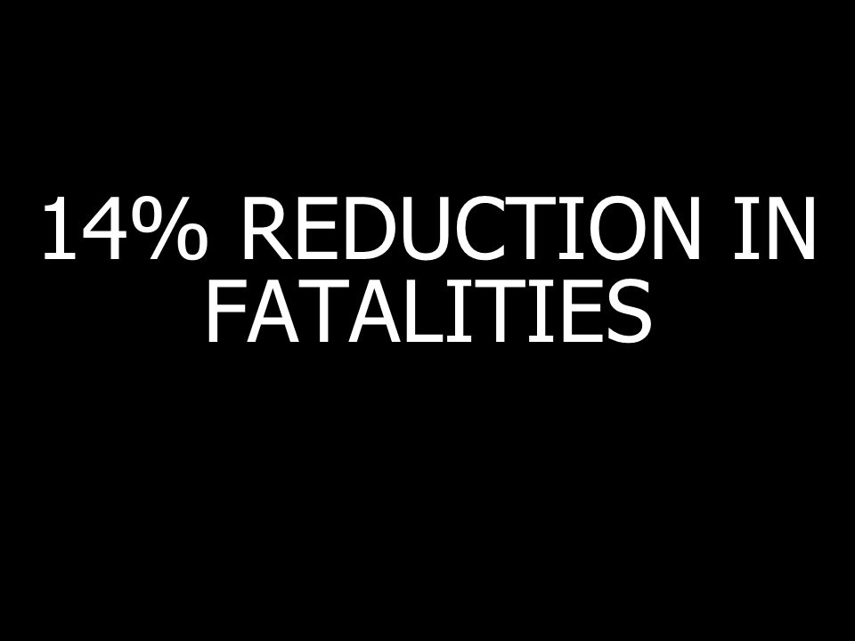 14% REDUCTION IN FATALITIES