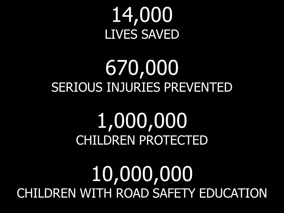 14,000 LIVES SAVED 670,000 SERIOUS INJURIES PREVENTED 1,000,000 CHILDREN PROTECTED 10,000,000 CHILDREN WITH ROAD SAFETY EDUCATION