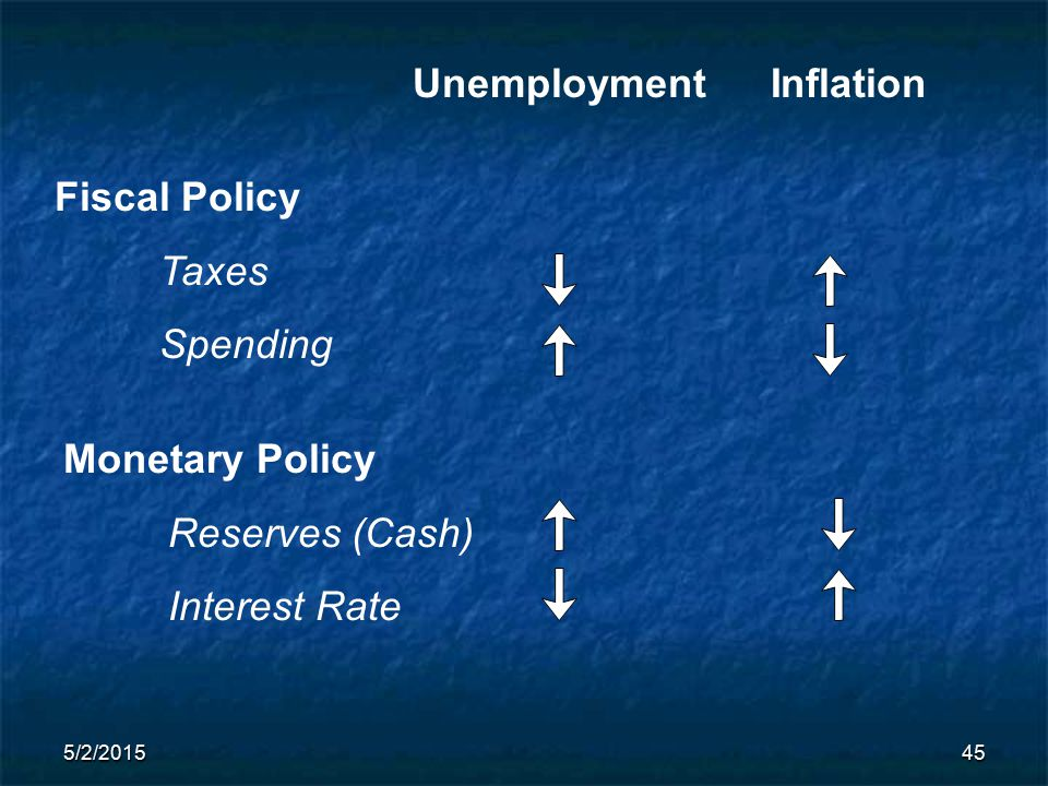 5/2/201545 Unemployment Fiscal Policy Taxes Spending Monetary Policy Reserves (Cash) Interest Rate Inflation