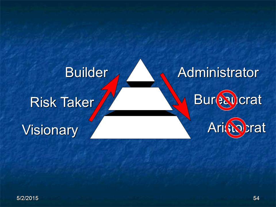 5/2/201554 Visionary Risk Taker BuilderAdministrator Bureaucrat Aristocrat