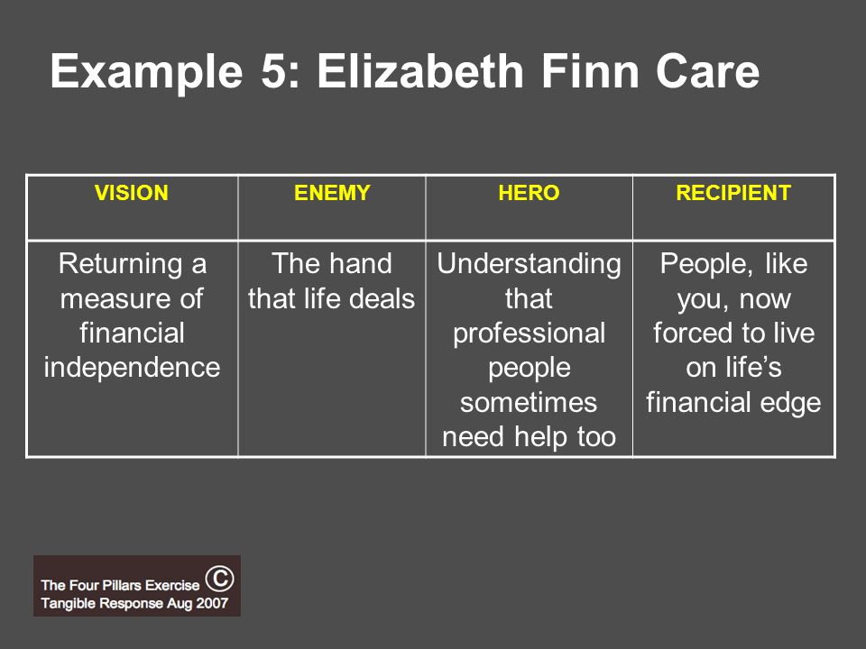 Example 5: Elizabeth Finn Care VISIONENEMYHERORECIPIENT Returning a measure of financial independence The hand that life deals Understanding that professional people sometimes need help too People, like you, now forced to live on life's financial edge