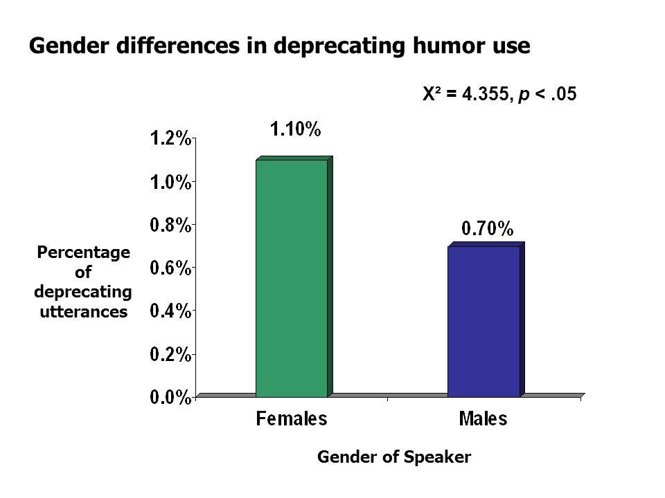Χ² = 4.355, p <.05 Gender of Speaker Percentage of deprecating utterances Gender differences in deprecating humor use