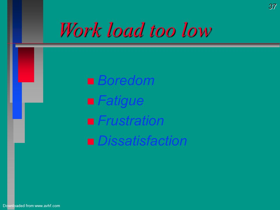 37 Downloaded from www.avhf.com Work load too low Work load too low n n Boredom n n Fatigue n n Frustration n n Dissatisfaction