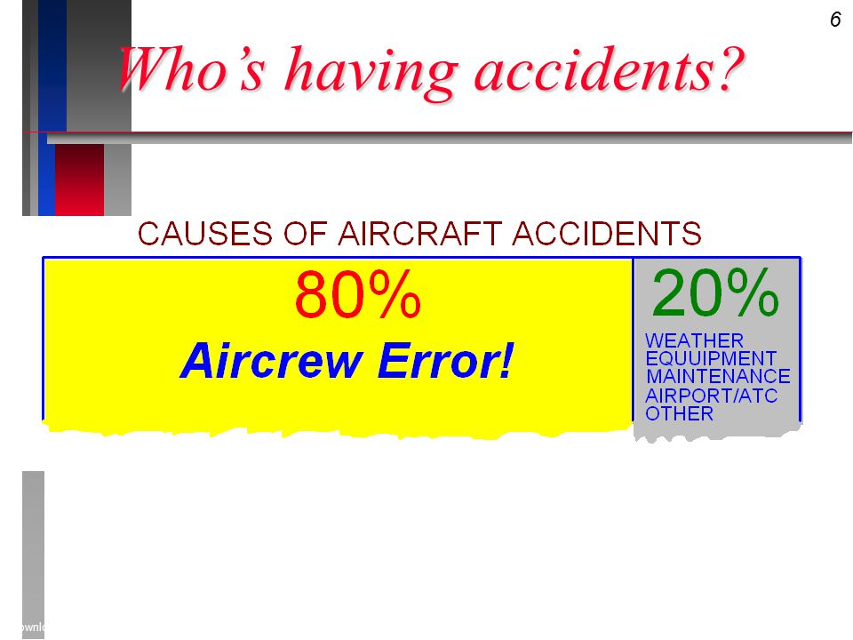 57 Downloaded from www.avhf.com Risk Evaluation AESOP MODEL Aircraft Environment Situation Operations Personnel