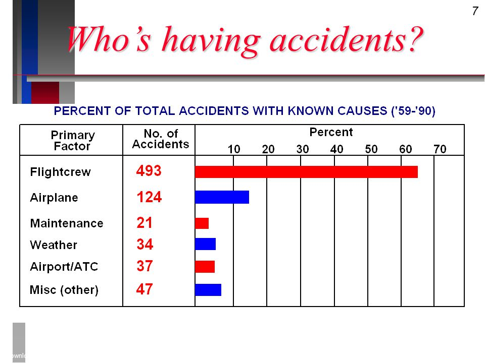 7 Downloaded from www.avhf.com Who's having accidents
