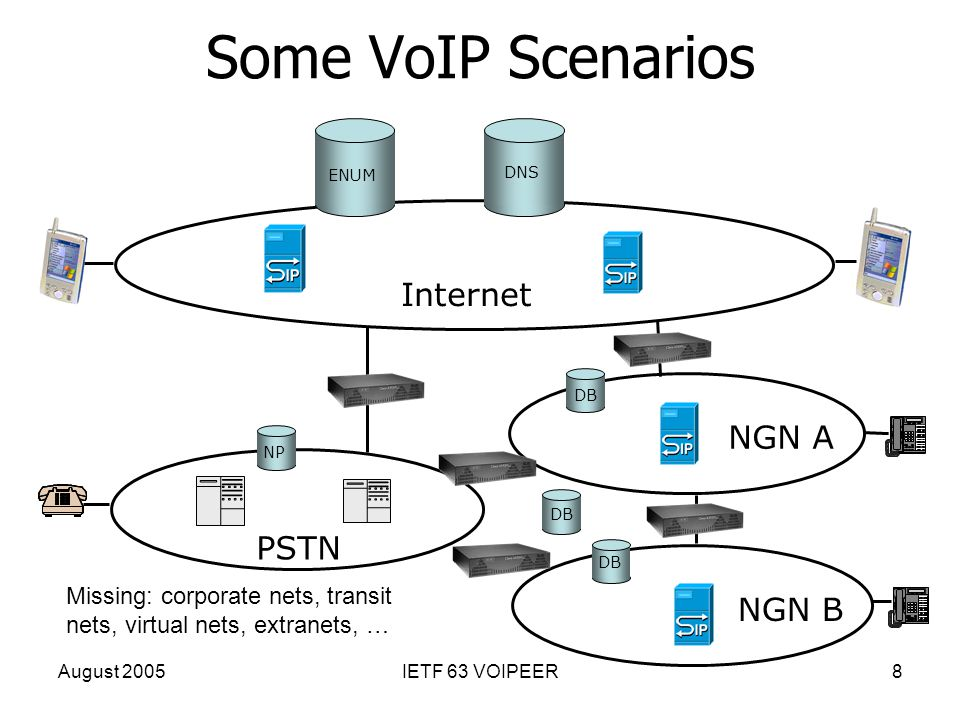 August 2005IETF 63 VOIPEER8 Some VoIP Scenarios ENUM DNS DB NP DB Internet PSTN NGN A NGN B Missing: corporate nets, transit nets, virtual nets, extra