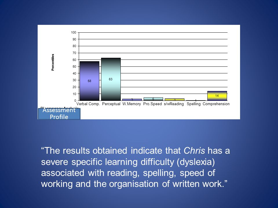 The results obtained indicate that Chris has a severe specific learning difficulty (dyslexia) associated with reading, spelling, speed of working and the organisation of written work. Assessment Profile