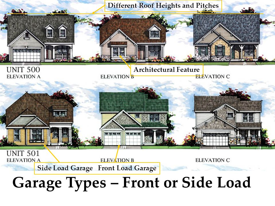 Different Roof Heights and Pitches Garage Types – Front or Side Load Side Load Garage Front Load Garage Architectural Feature