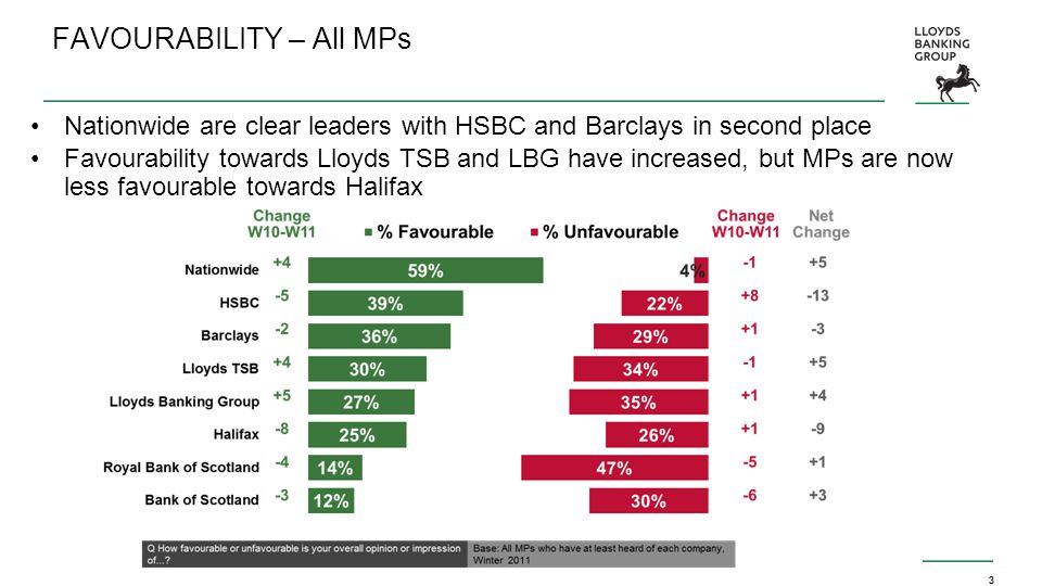 3 FAVOURABILITY – All MPs Nationwide are clear leaders with HSBC and Barclays in second place Favourability towards Lloyds TSB and LBG have increased, but MPs are now less favourable towards Halifax 3