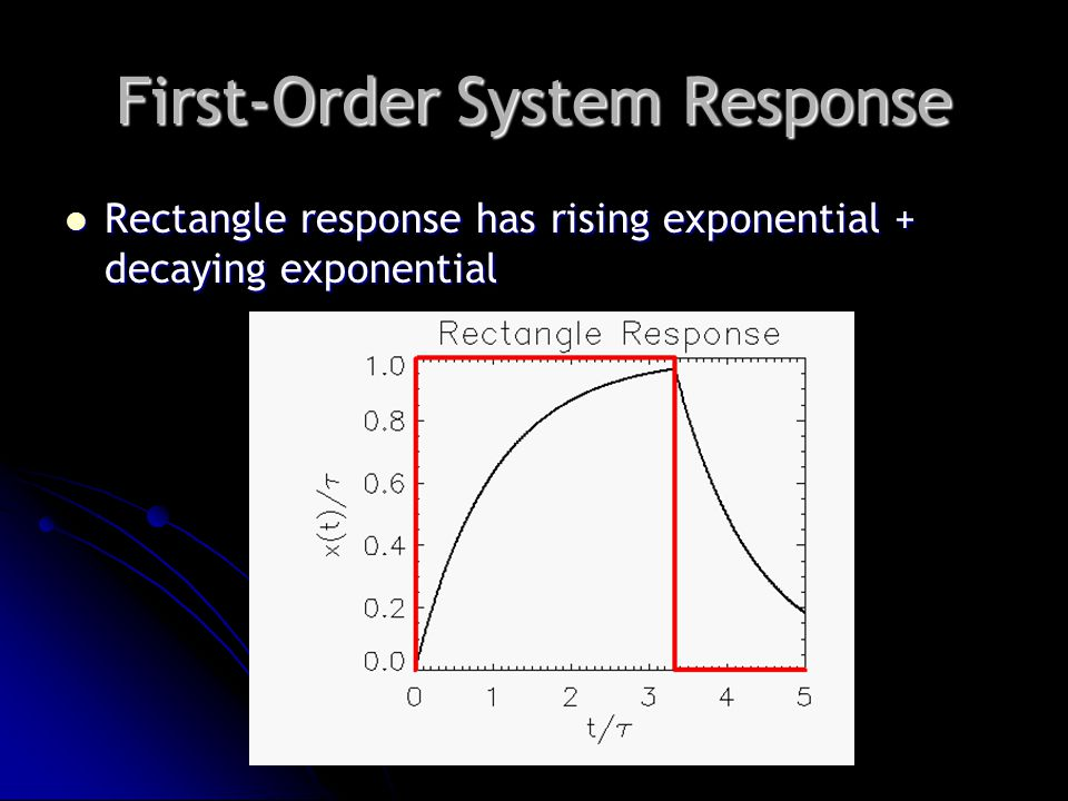 First-Order System Response Rectangle response has rising exponential + decaying exponential Rectangle response has rising exponential + decaying exponential