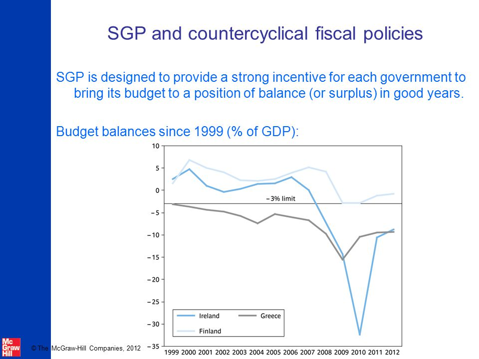 © The McGraw-Hill Companies, 2012 SGP and countercyclical fiscal policies SGP is designed to provide a strong incentive for each government to bring i