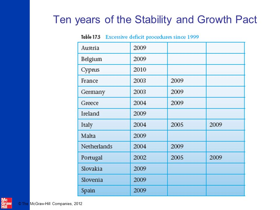 © The McGraw-Hill Companies, 2012 Ten years of the Stability and Growth Pact