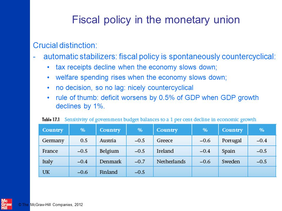 © The McGraw-Hill Companies, 2012 Fiscal policy in the monetary union Crucial distinction: -automatic stabilizers: fiscal policy is spontaneously coun