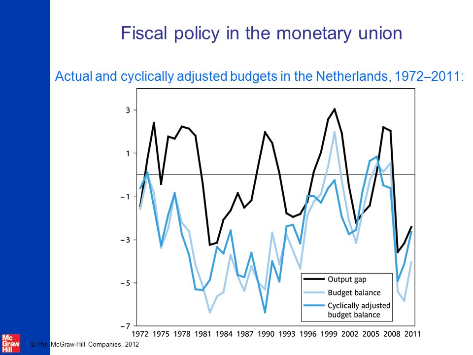 © The McGraw-Hill Companies, 2012 Fiscal policy in the monetary union Actual and cyclically adjusted budgets in the Netherlands, 1972–2011: