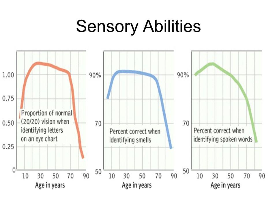 Sensory Abilities