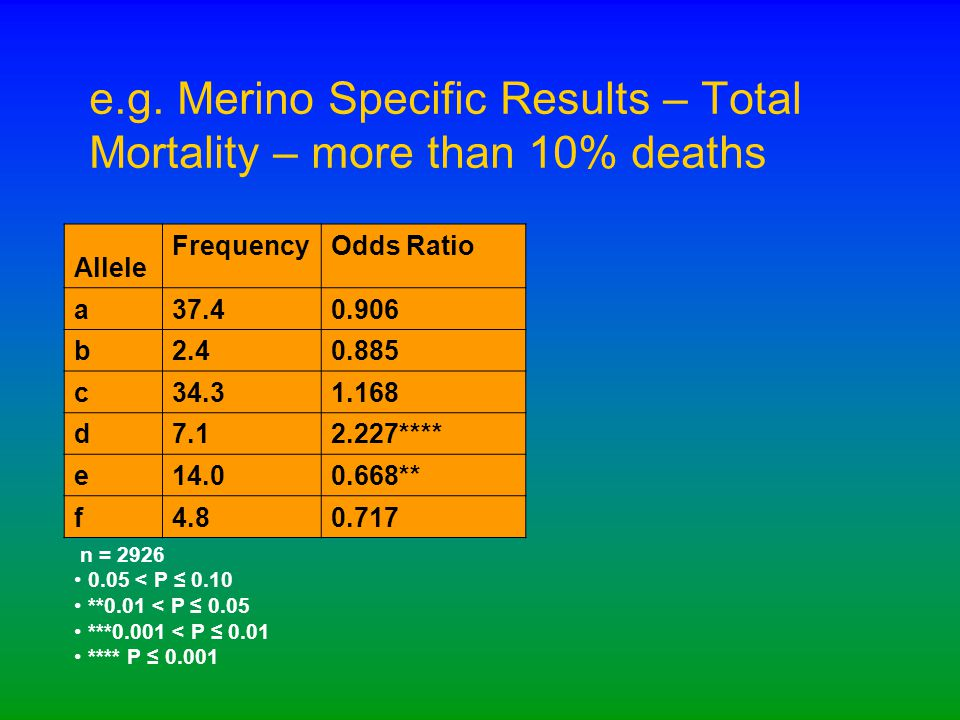 e.g. Merino Specific Results – Total Mortality – more than 10% deaths Allele FrequencyOdds Ratio a 37.40.906 b 2.40.885 c 34.31.168 d 7.12.227**** e 1