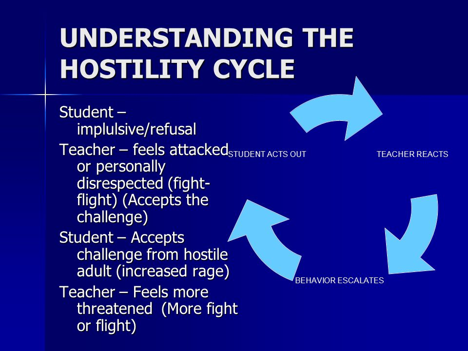 UNDERSTANDING THE HOSTILITY CYCLE Student – implulsive/refusal Teacher – feels attacked or personally disrespected (fight- flight) (Accepts the challe