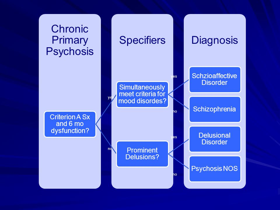 DiagnosisSpecifiers Chronic Primary Psychosis Criterion A Sx and 6 mo dysfunction? Simultaneously meet criteria for mood disordes? Schzioaffective Dis