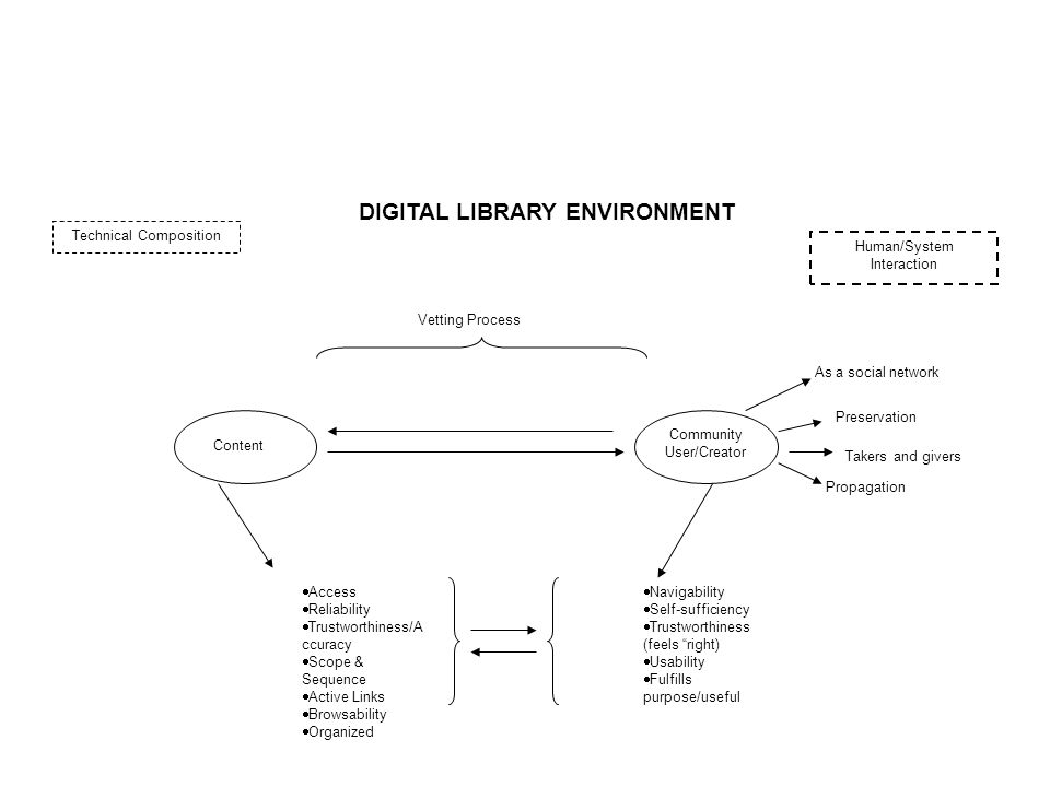 Technical Composition Human/System Interaction Content Community User/Creator Vetting Process  Access  Reliability  Trustworthiness/A ccuracy  Scope & Sequence  Active Links  Browsability  Organized  Navigability  Self-sufficiency  Trustworthiness (feels right)  Usability  Fulfills purpose/useful As a social network Takers and givers Preservation Propagation DIGITAL LIBRARY ENVIRONMENT