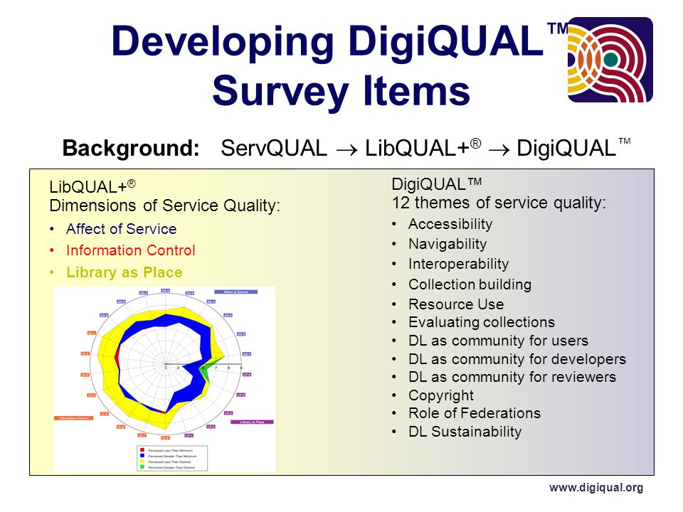 Background: ServQUAL  LibQUAL+ ®  DigiQUAL ™ LibQUAL+ ® Dimensions of Service Quality: Affect of Service Information Control Library as Place Developing DigiQUAL ™ Survey Items DigiQUAL™ 12 themes of service quality: Accessibility Navigability Interoperability Collection building Resource Use Evaluating collections DL as community for users DL as community for developers DL as community for reviewers Copyright Role of Federations DL Sustainability www.digiqual.org
