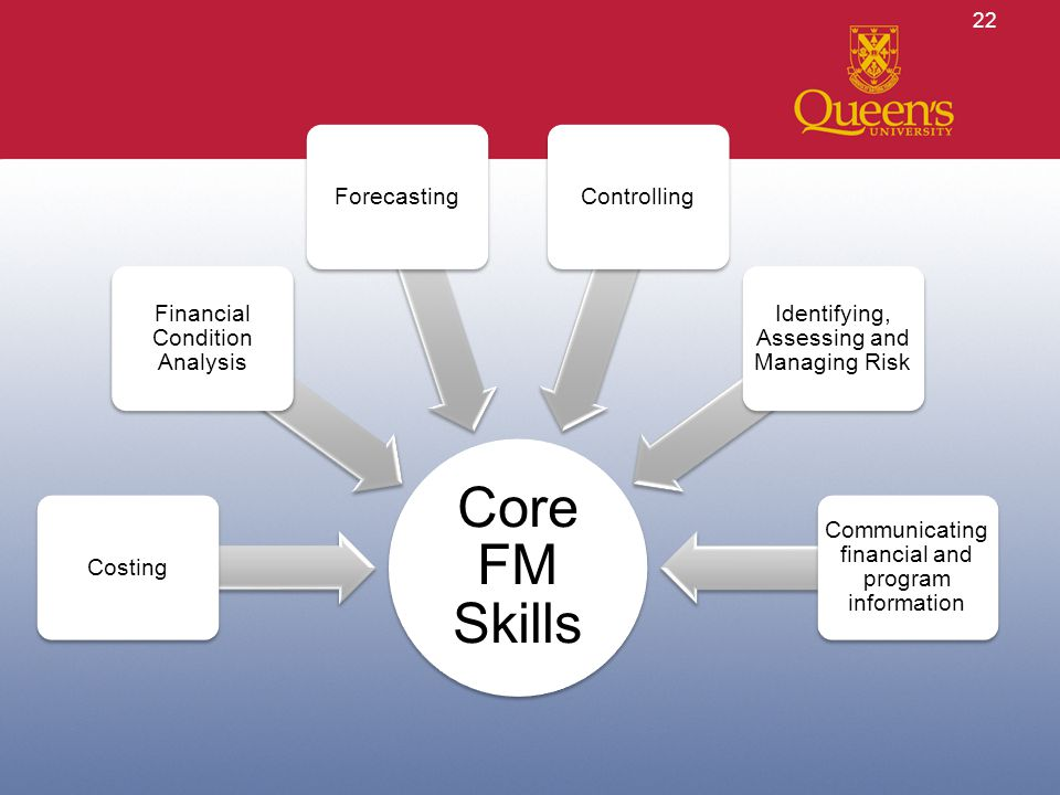 22 Core FM Skills Costing Financial Condition Analysis ForecastingControlling Identifying, Assessing and Managing Risk Communicating financial and program information