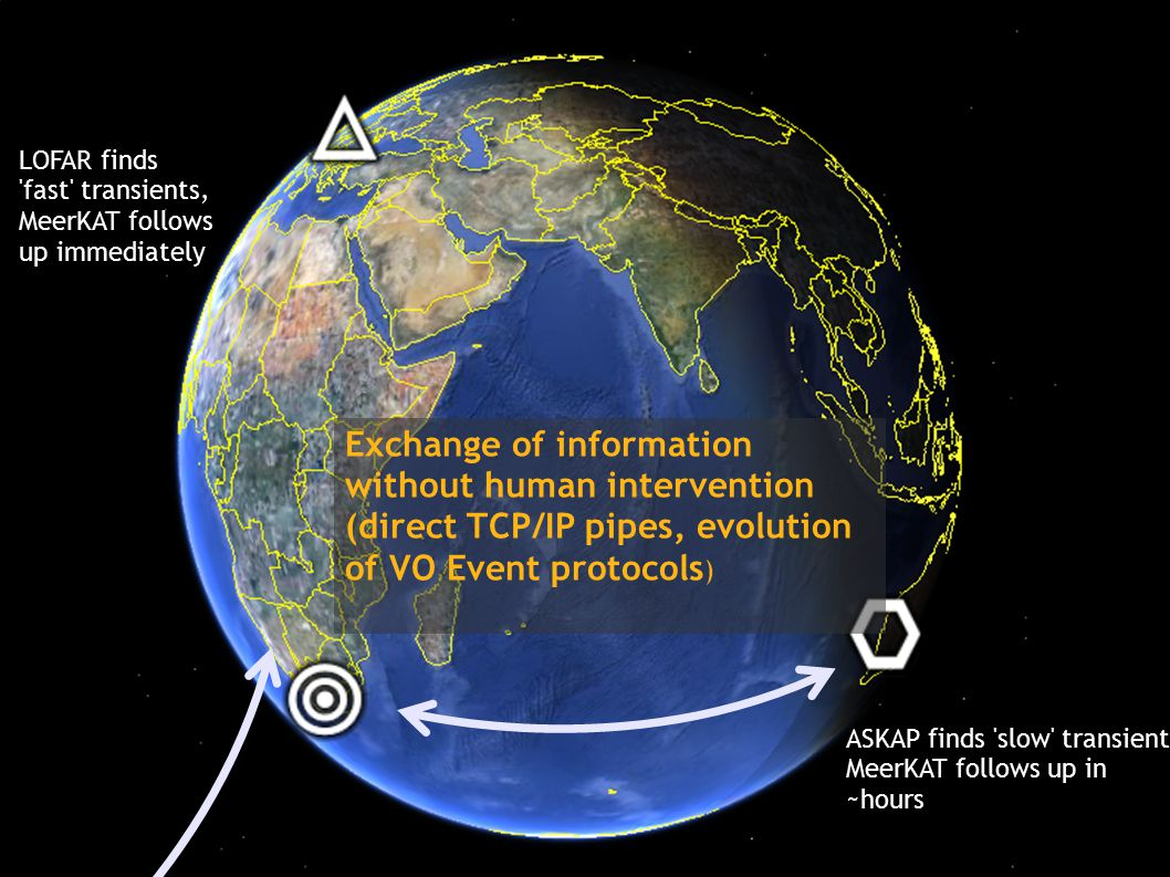 Exchange of information without human intervention (direct TCP/IP pipes, evolution of VO Event protocols ) ASKAP finds slow transient MeerKAT follows up in ~hours LOFAR finds fast transients, MeerKAT follows up immediately