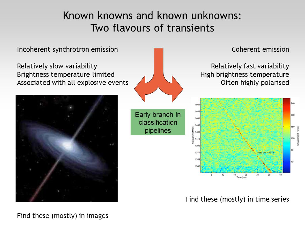 Known knowns and known unknowns: Two flavours of transients Incoherent synchrotron emission Relatively slow variability Brightness temperature limited Associated with all explosive events Find these (mostly) in images Coherent emission Relatively fast variability High brightness temperature Often highly polarised Find these (mostly) in time series Early branch in classification pipelines