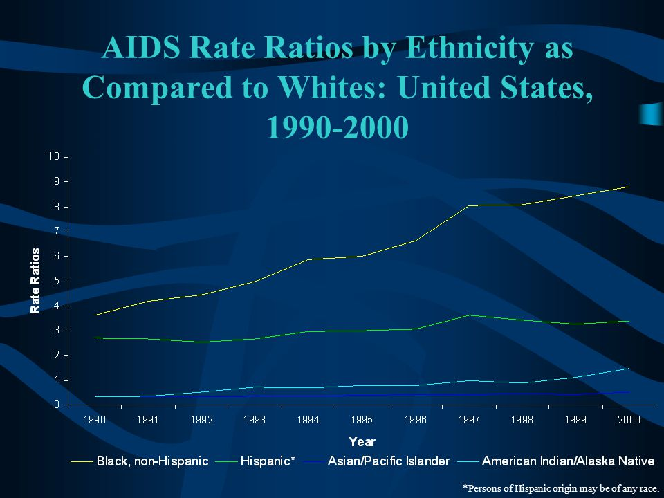 AIDS Rate Ratios by Ethnicity as Compared to Whites: United States, 1990-2000 *Persons of Hispanic origin may be of any race.