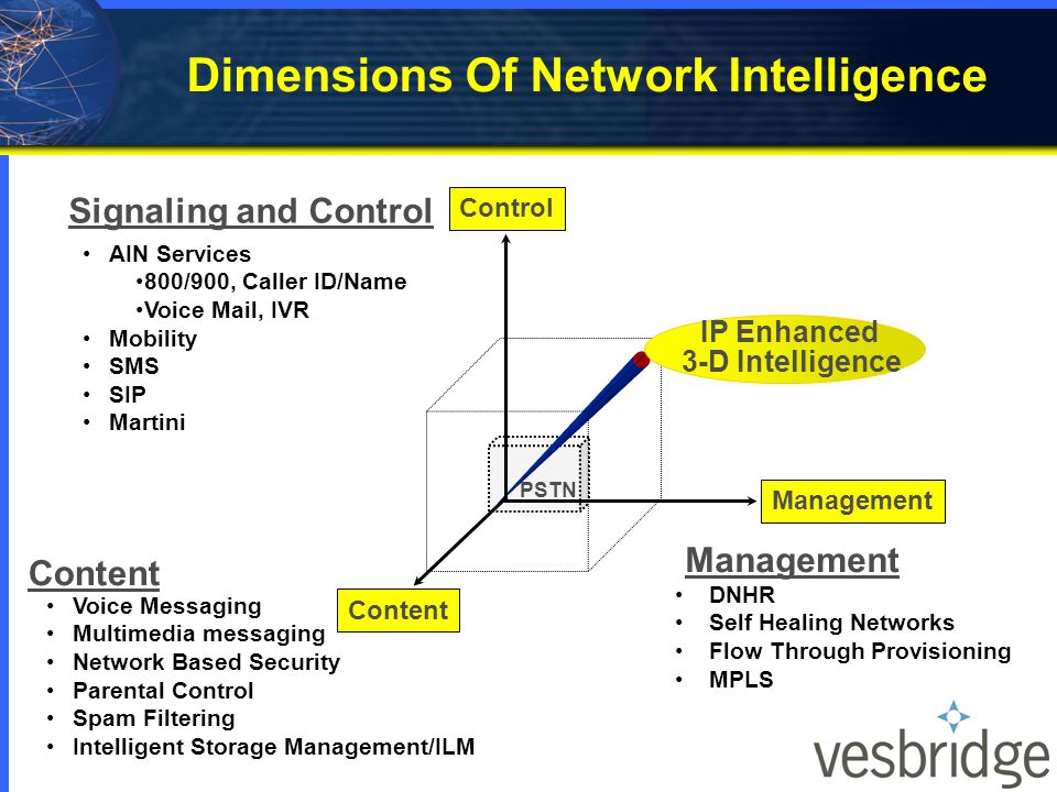 Dimensions Of Network Intelligence Signaling and Control Control Management PSTN Content Voice Messaging Multimedia messaging Network Based Security Parental Control Spam Filtering Intelligent Storage Management/ILM AIN Services 800/900, Caller ID/Name Voice Mail, IVR Mobility SMS SIP Martini DNHR Self Healing Networks Flow Through Provisioning MPLS Management IP Enhanced 3-D Intelligence