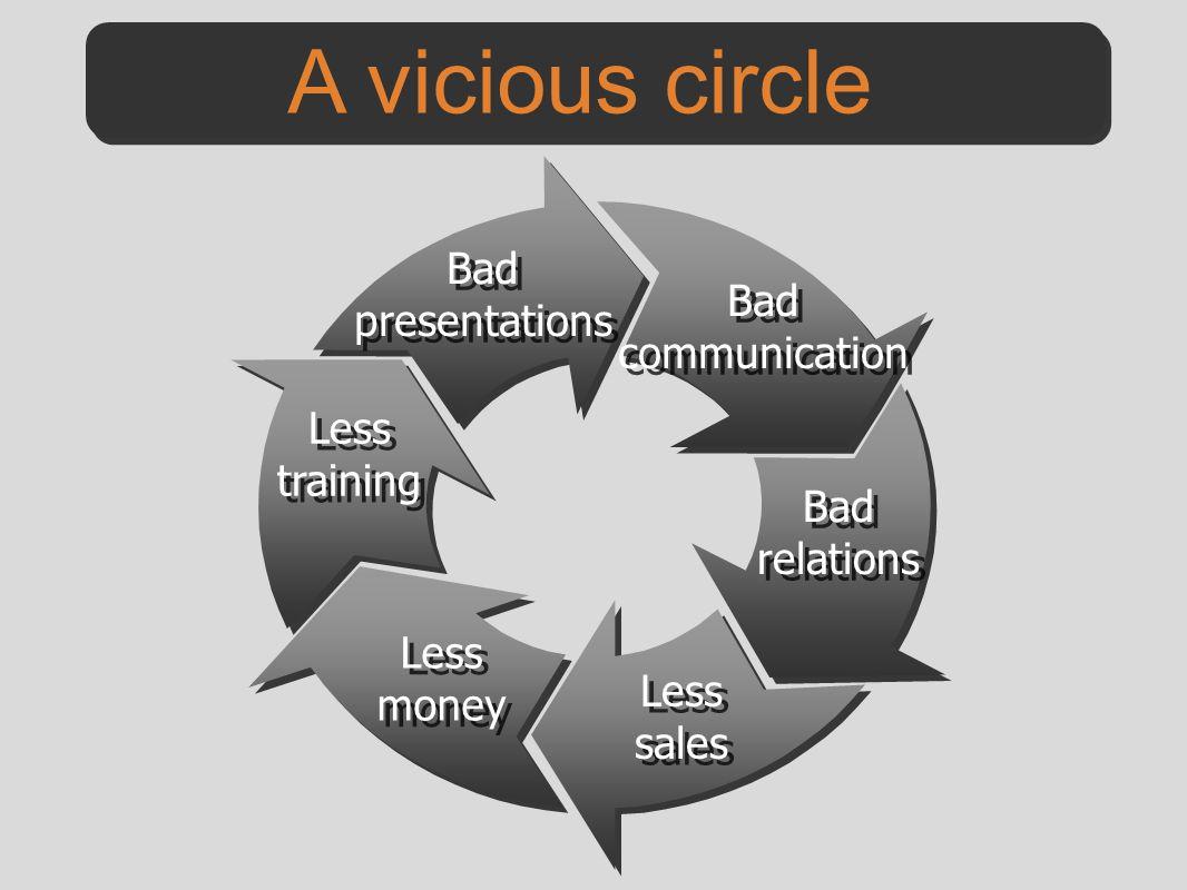 Bad presentations Bad communication Bad relations Bad relations Less sales Less sales Less money Less money Less training Less training A vicious circle