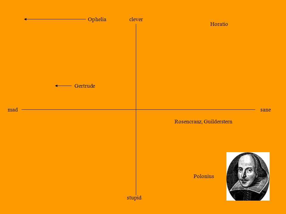 clever sane stupid mad Ophelia Gertrude Polonius Horatio Rosencranz, Guilderstern