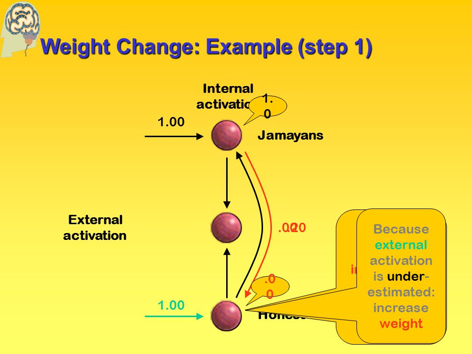 Weight Change: Example (step 1) External activation Internal activation Jamayans Honest.00.20 1.00 1.