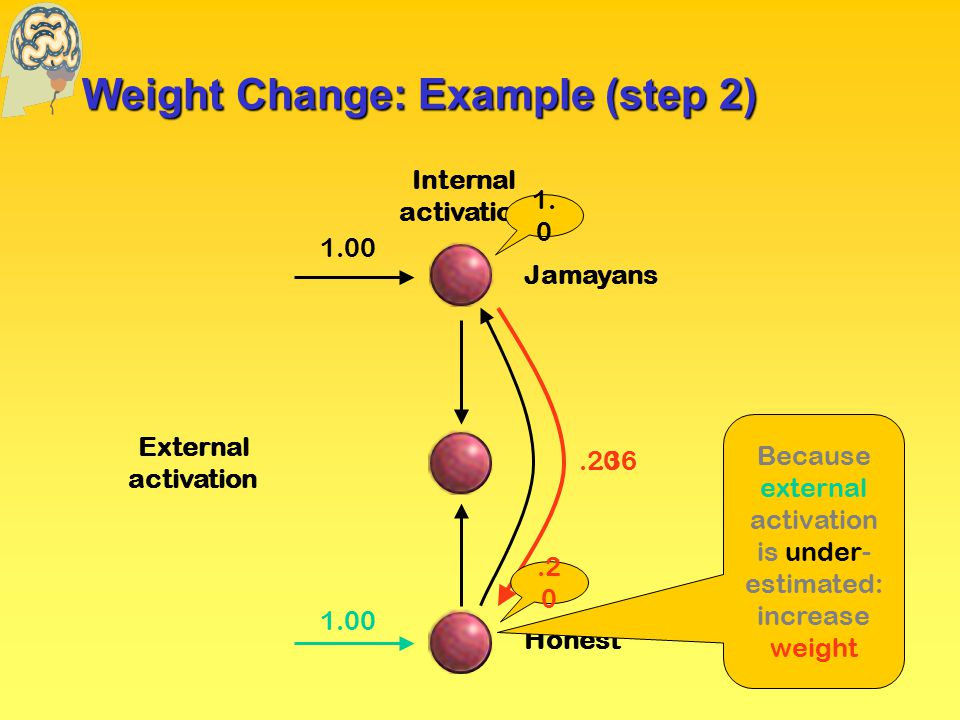 Weight Change: Example (step 2) External activation Internal activation Jamayans Honest Because external activation is under- estimated: increase weight.20.36 1.00 1.