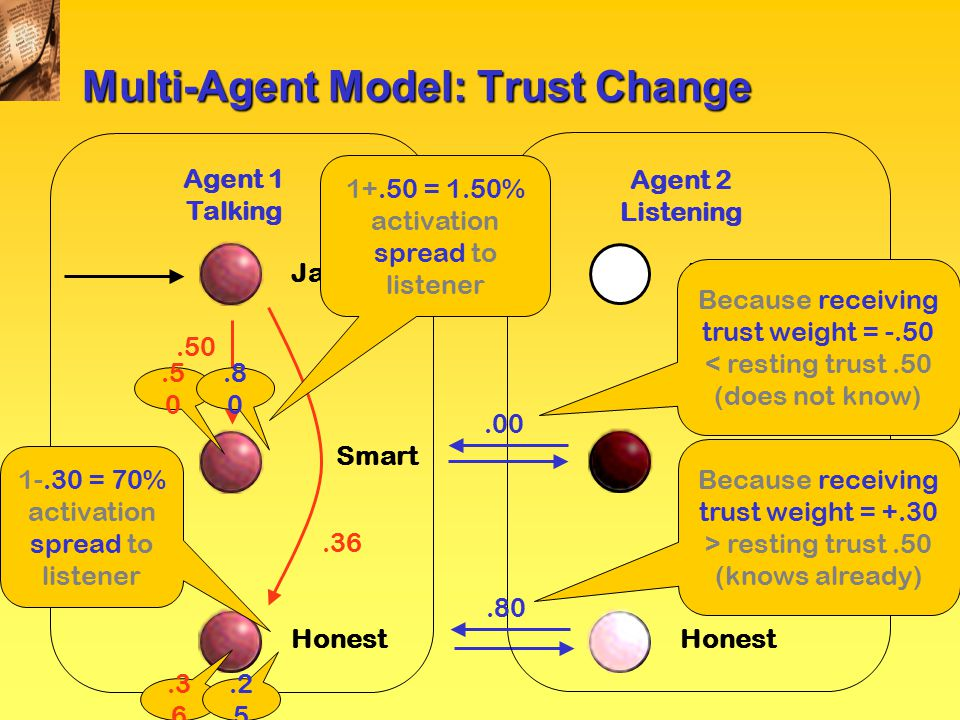 Multi-Agent Model: Trust Change Agent 1 Talking Jamayans Honest Smart Agent 2 Listening Jamayans Honest Smart.36.80 Because receiving trust weight = +.30 > resting trust.50 (knows already) 1-.30 = 70% activation spread to listener.2 5.50 1+.50 = 1.50% activation spread to listener Because receiving trust weight = -.50 < resting trust.50 (does not know).00.8 0
