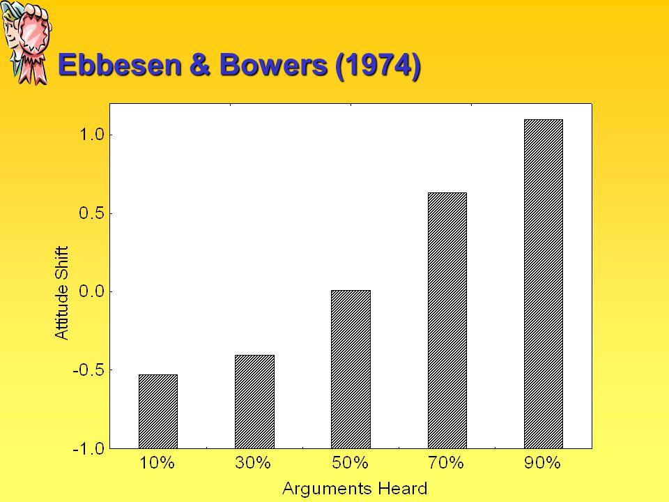 Ebbesen & Bowers (1974)