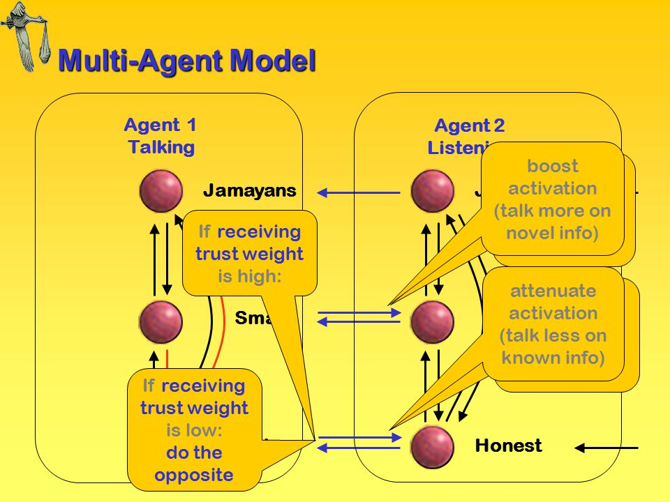 Multi-Agent Model Agent 2 Listening Agent 1 Talking Jamayans Honest Smart Jamayans Honest Smart If receiving trust weight is high: If receiving trust weight is low: do the opposite boost activation (talk more on novel info) attenuate activation (talk less on known info) boost activation (talk more on novel info)